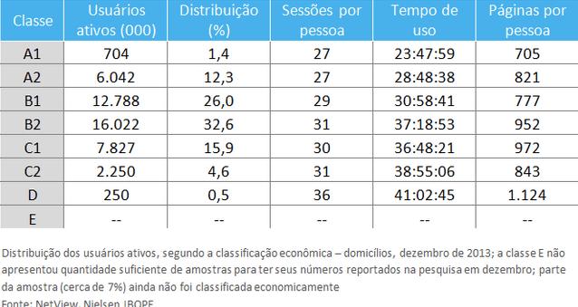 Consumo de internet no Brasil