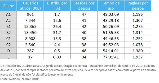 Consum de internet nas classes A e B no Brasil