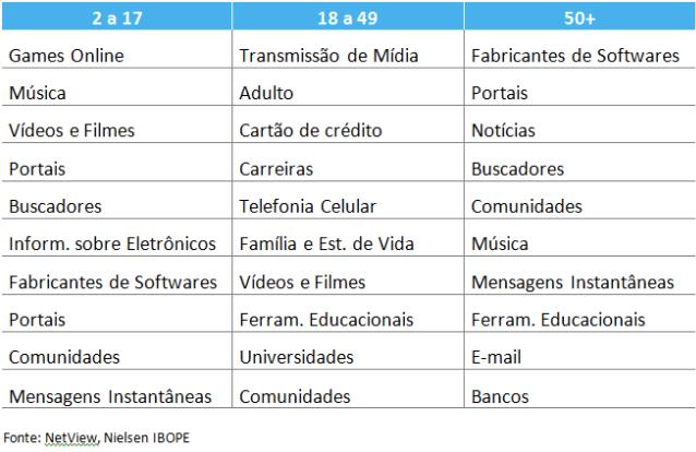 Sites preferidos pela Classe C no Brasil