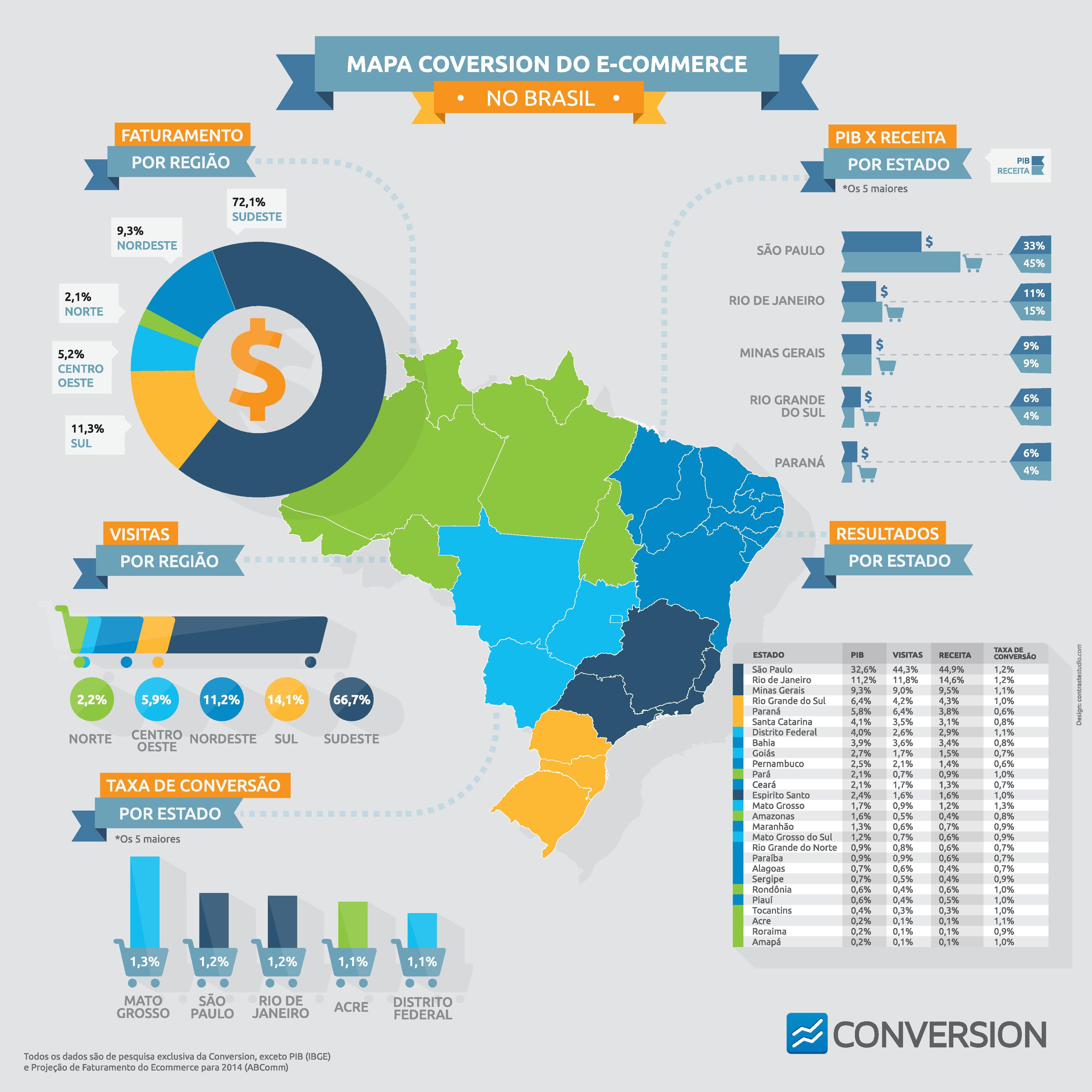 infografico-ecommerce-no-brasil-conversion