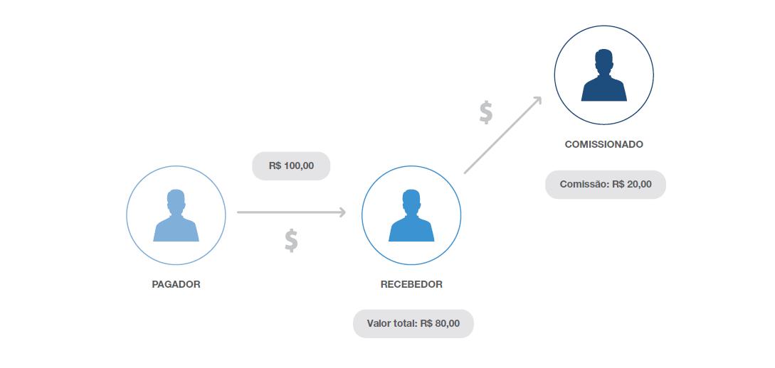 marketplace infográfico pagamento 2